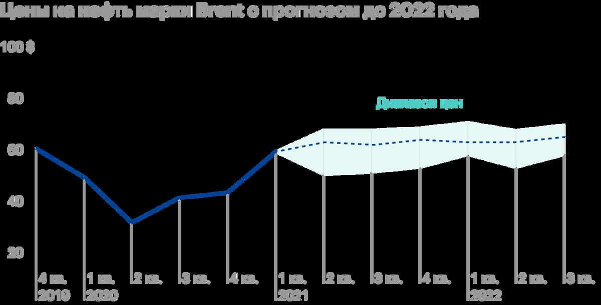 Источник: презентация «Роснефти» за первый квартал 2021года, стр.8