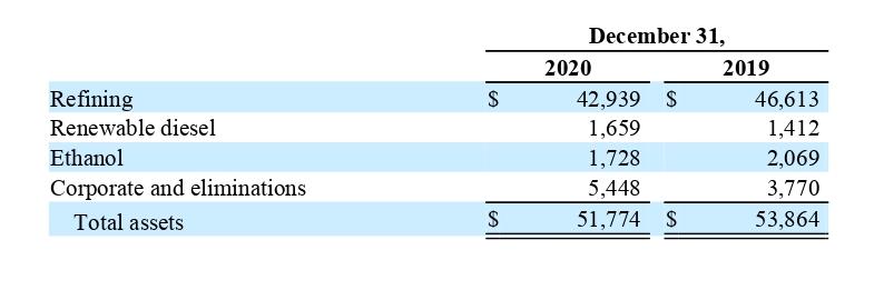Стоимость активов компании посегментам вмиллионах долларов. Источник: годовой отчет компании, стр.126(130)