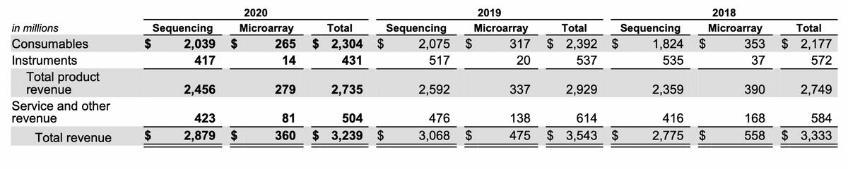 Финансовый результат компании в миллионах долларов. Источник: годовой отчет компании, стр.60(61)