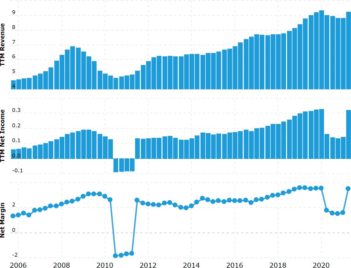 Выручка и прибыль за последние 12месяцев в миллиардах долларов, итоговая маржа в процентах от выручки. Примечание: падение прибыли в 2020связано с утратой стоимости активов компании. Источник: Macrotrends