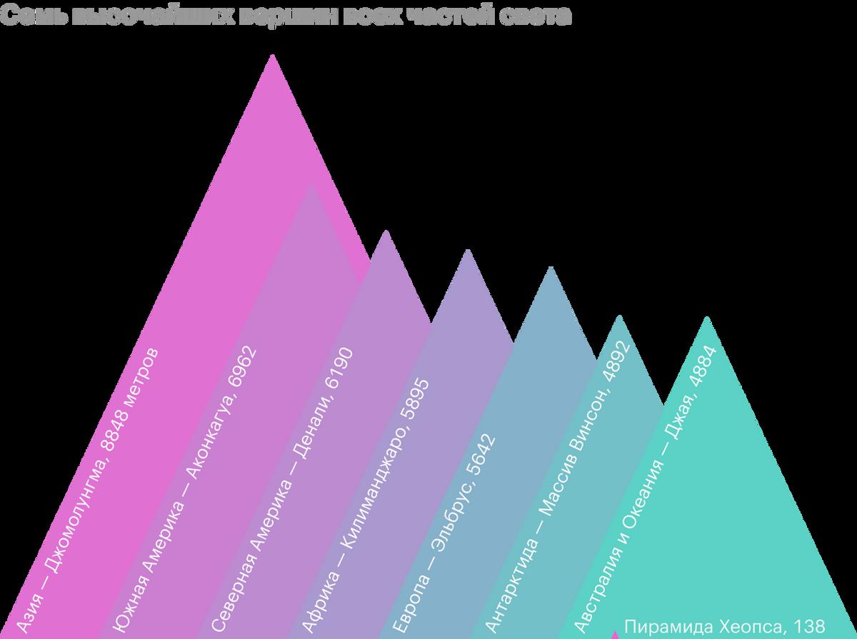 Семь вершин — и для сравнения внизу одна из египетских пирамид