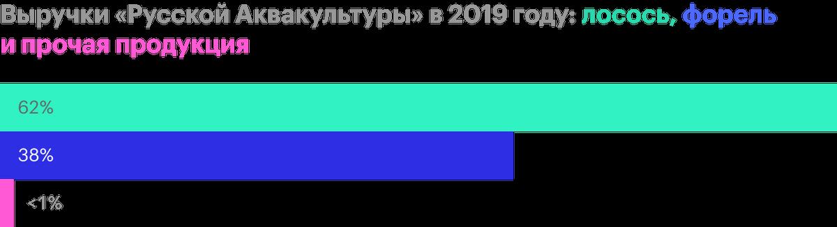 Источник: финансовая отчетность «Русской аквакультуры» за 2019год