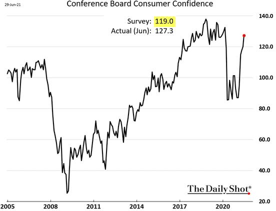 Индекс потребительской уверенности в США от Conference Board