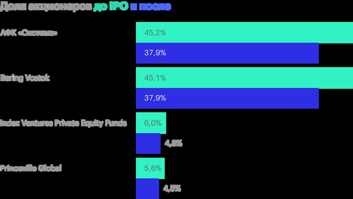 Доли до IPO учитывают нереализованные опционы и варранты, поэтому в сумме получается более 100%. Источник: проспект эмиссии, стр.160
