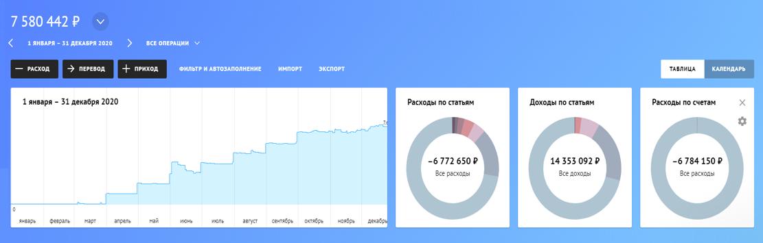 График слева показывает изменение остатков денег на конец каждого месяца