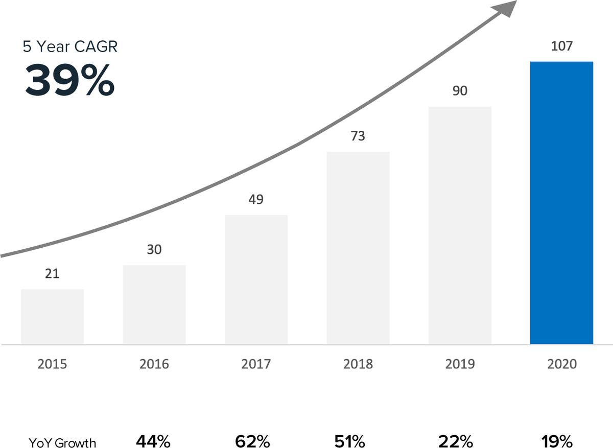 Ежемесячное количество активных пользователей платформы в миллионах. Внизу — темпы роста за год в процентах. Источник: презентация компании, слайд18