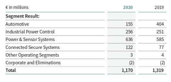 Выручка компании по сегментам вмлневро. Источник: годовой отчет компании, стр.215(216)