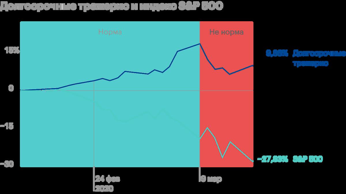 Начиная с 9марта 2020года долгосрочные облигации казначейства США падали вместе с рынком акций. Корреляция этих активов стала сильно положительной. Источник: Marker