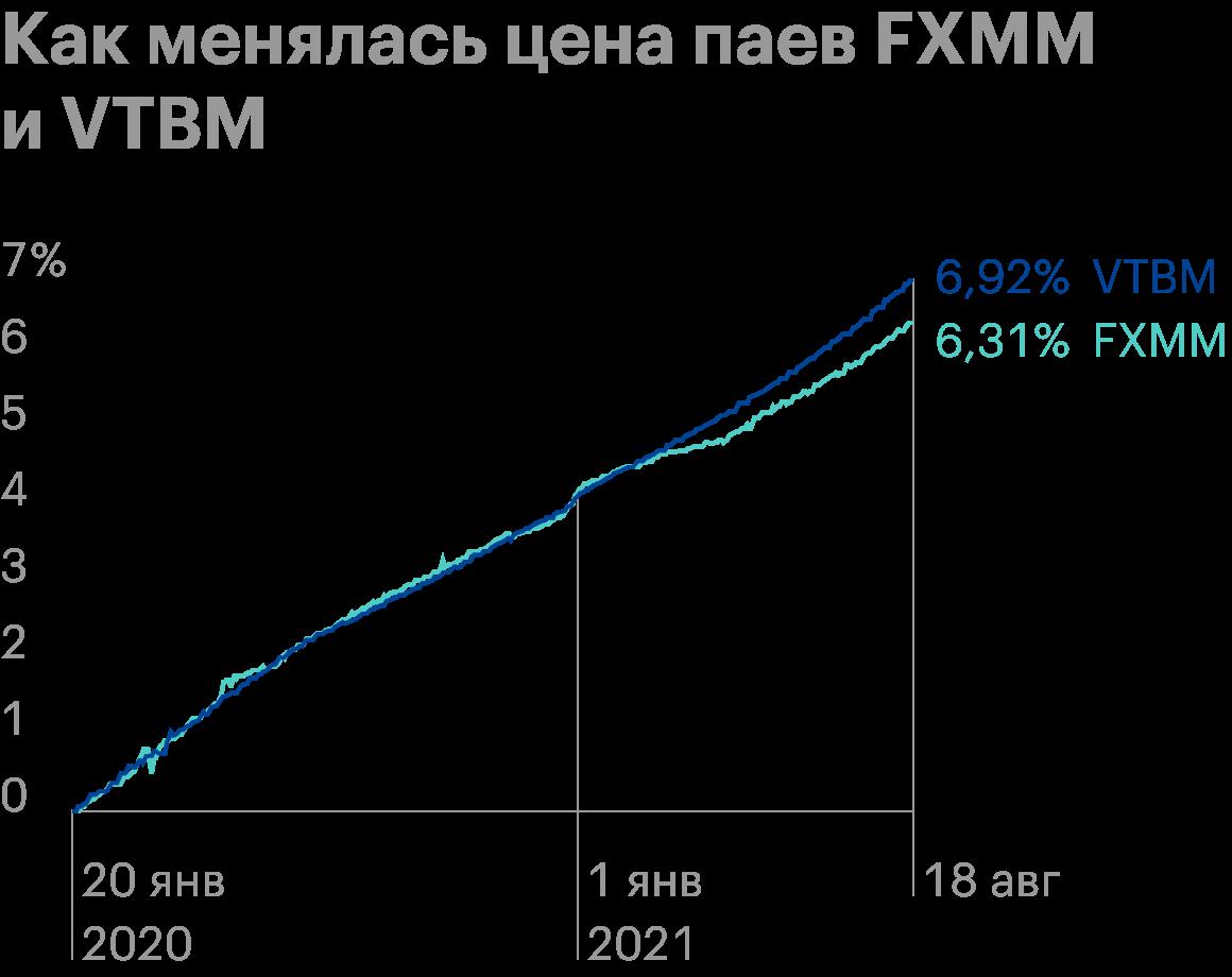 Доли в фондах денежного рынка стабильно дорожают с минимальными просадками. За примерно полтора года FXMM вырос на 6,31%, VTBM — на 6,92%. Это 3,95 и 4,34%годовых соответственно. Источник: Capital Gain