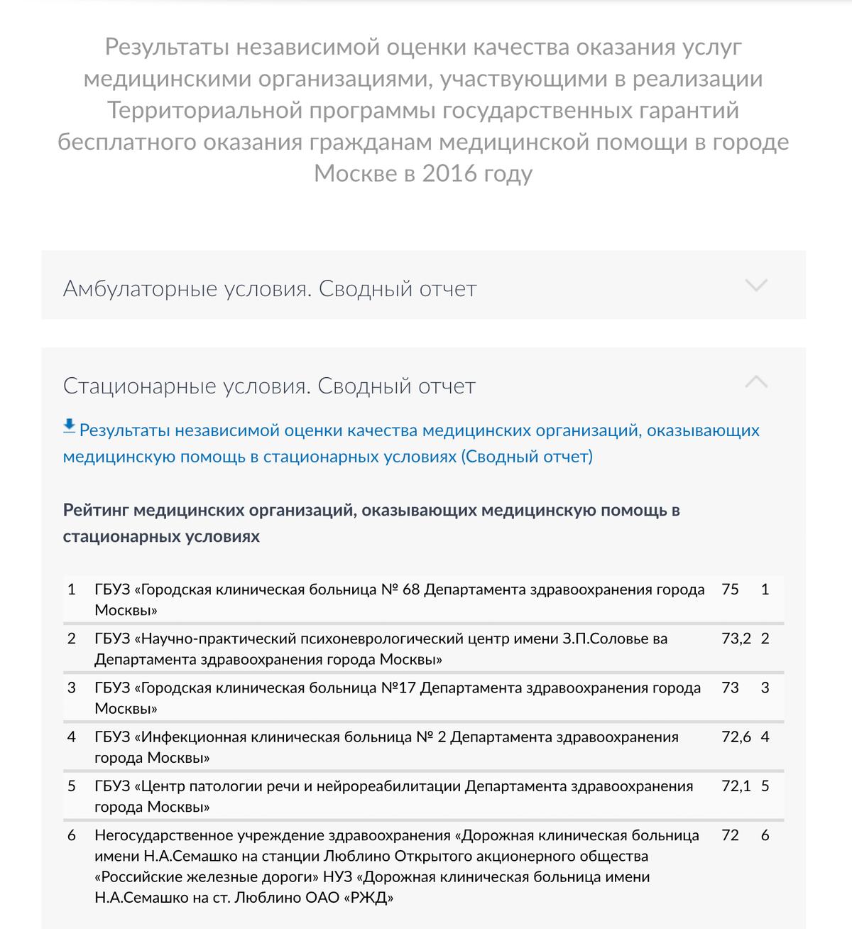 Вкладка «Стационарные условия» — рейтинг больниц, «Амбулаторные условия» — поликлиник. Скриншот сайта «Мосгорздрав-ру»