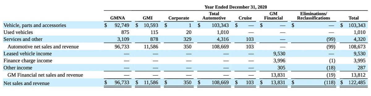 Результаты компании повидам товаров иуслуг вмлндолларов. Источник: годовой отчет компании, стр.62(65)