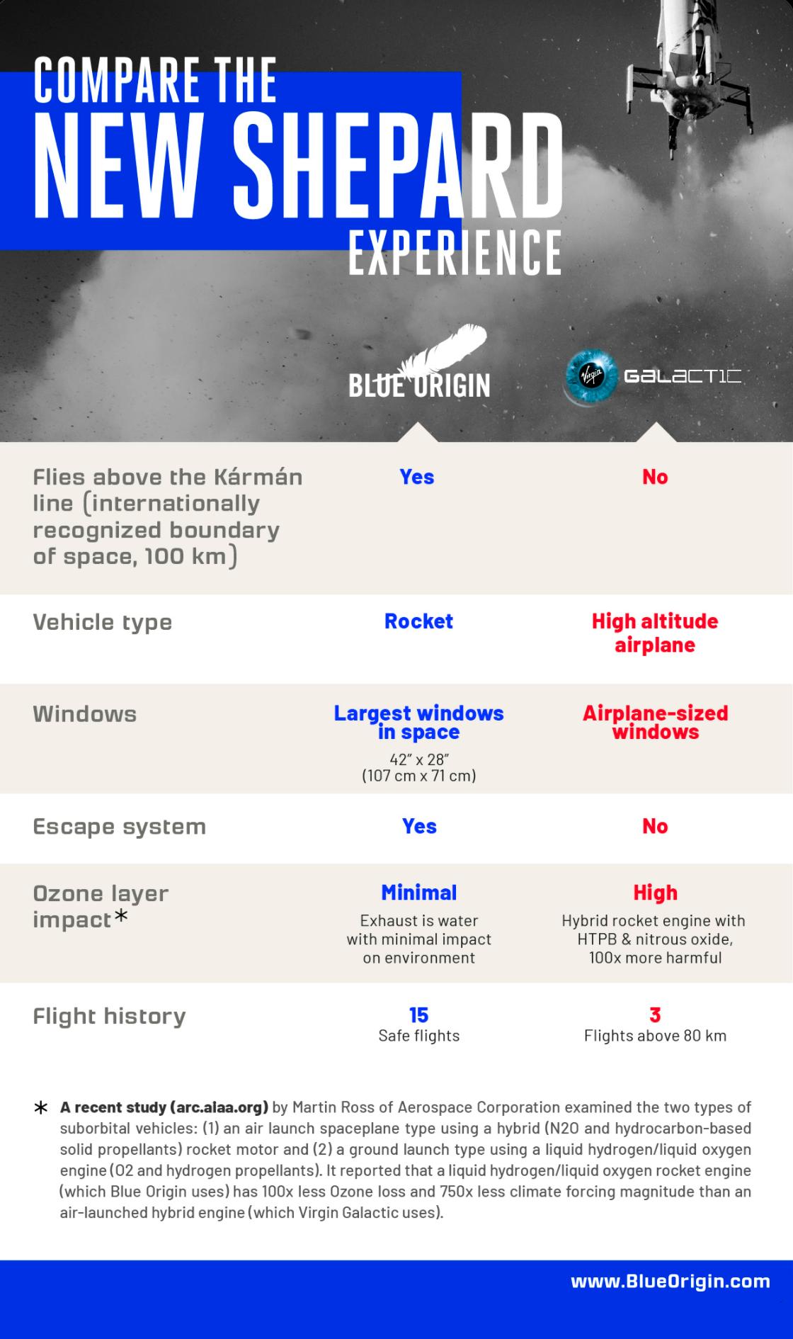 Сравнение корабля New Shepard от Blue Origin с кораблем Unity от Virgin Galactic. Источник: Twitter