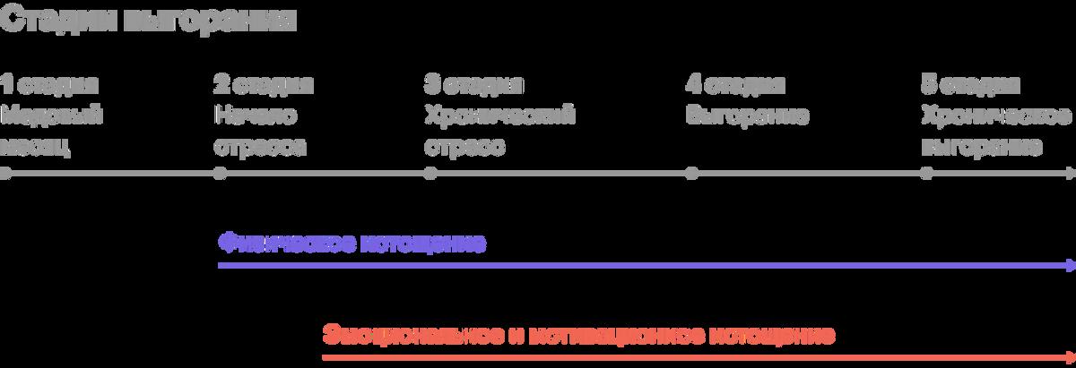 Пятиступенчатая модель выгорания