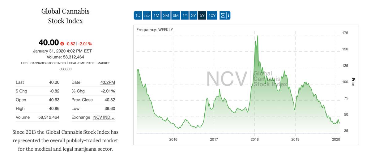 Судя по Global Cannabis Stock Index, индустрия марихуаны очень волатильна. Не всем понравятся такие горки