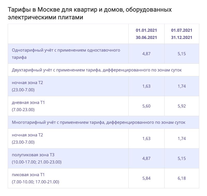 В Москве стоимость электроэнергии намного ниже: в пиковое время — 5,84<span class=ruble>Р</span>