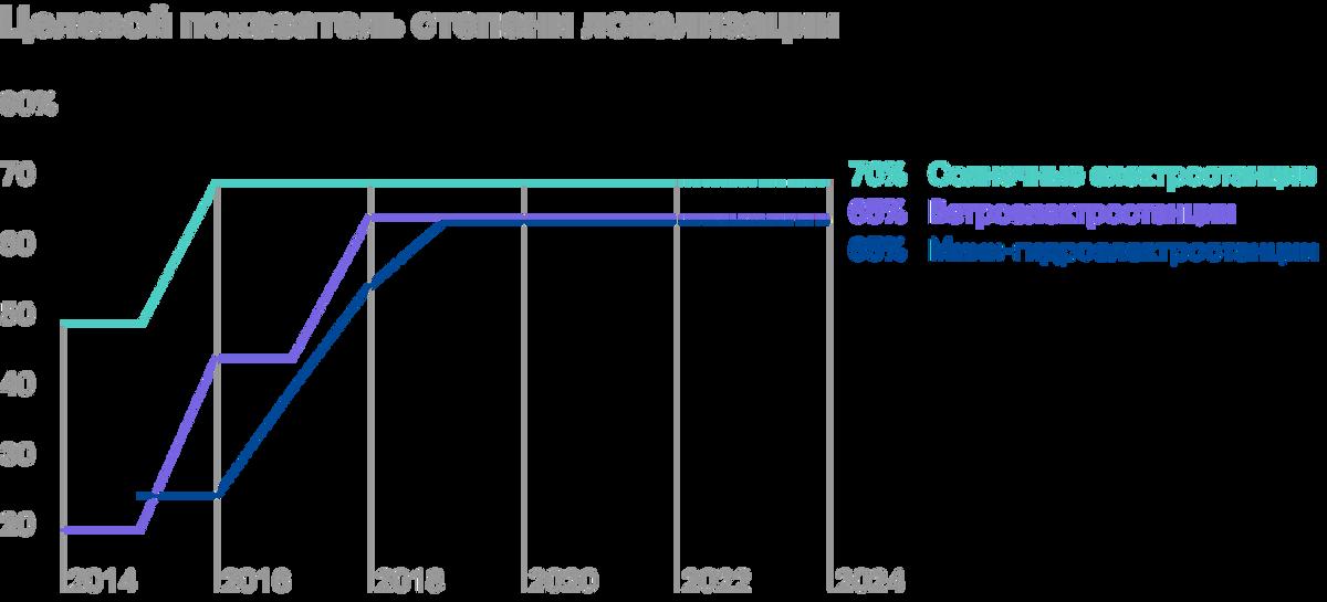 Источник: постановление правительства от 28.05.2013 №449