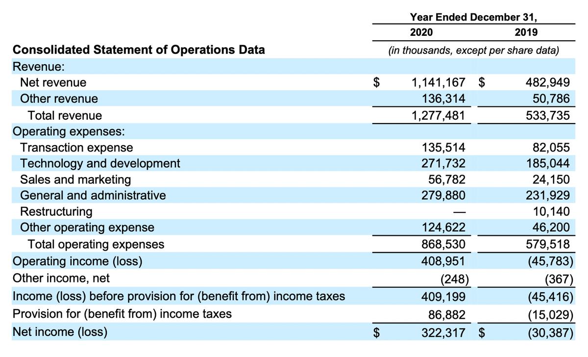 Финансовый результат компании в тысячах долларов. Источник: проспект компании, стр.13(30)