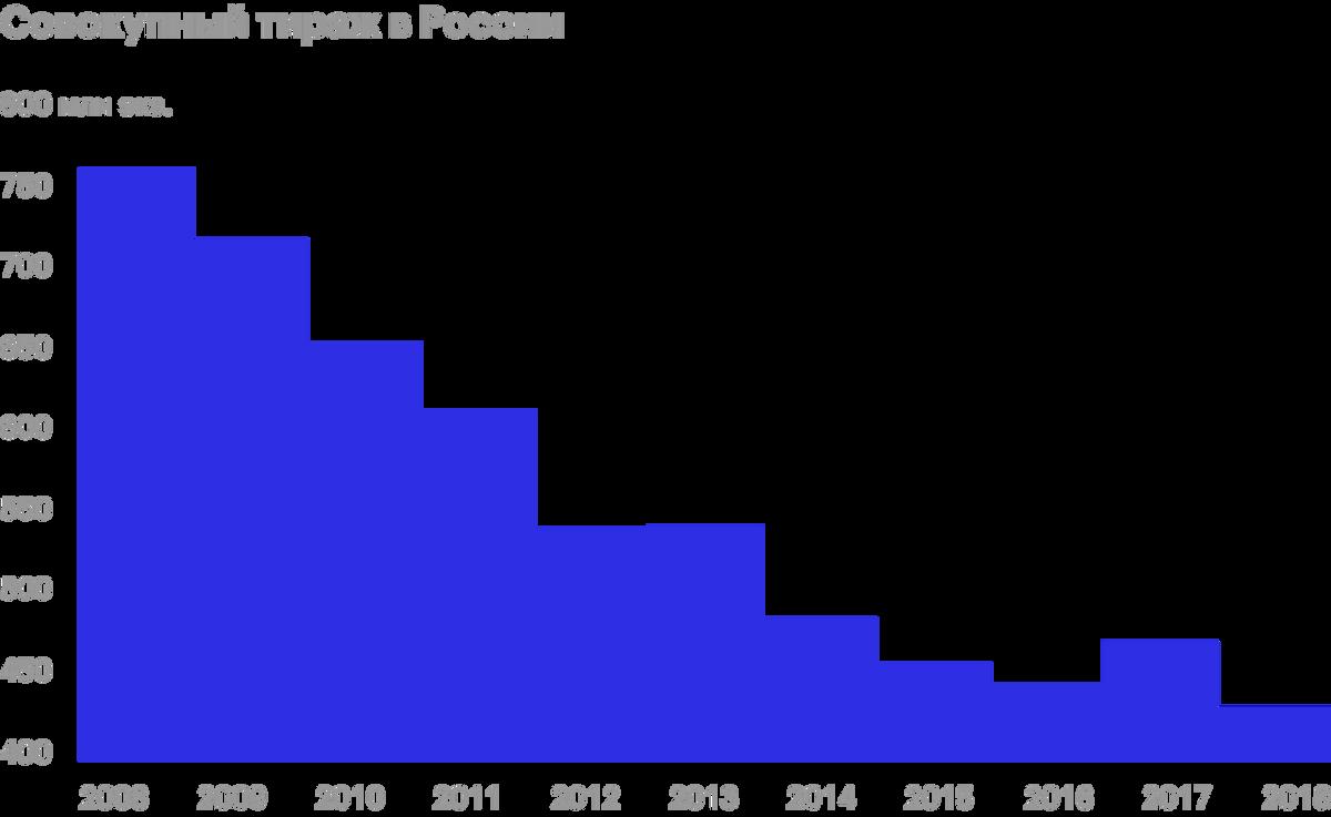 Источник: отчет Роспечати о книжном рынке России за 2019 год