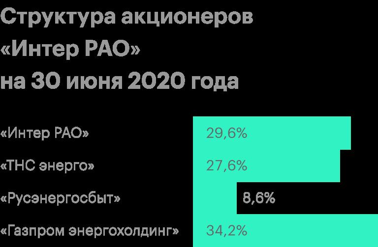 Источник: структура акционерного капитала «ИнтерРАО»