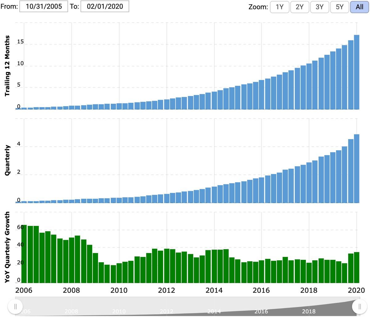 Выручка за последние 12 месяцев и квартальная выручка в миллиардах долларов, рост за квартал по сравнению с аналогичным периодом прошлого года. Источник: Macrotrends