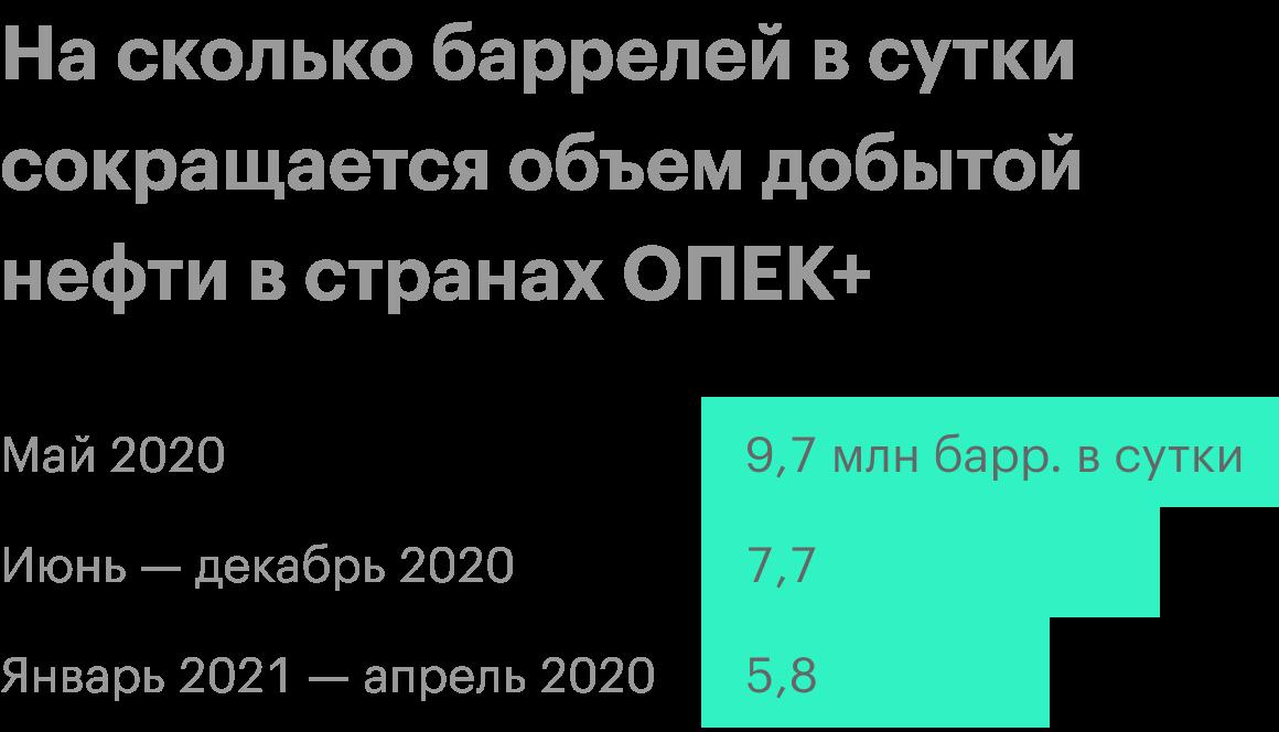 Источник: анализ руководством «Лукойла» финансового состояния и результатов за 1 квартал 2020года, стр.18