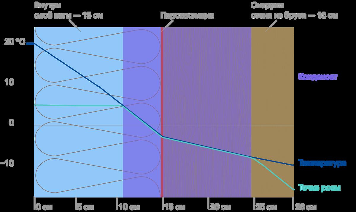 Внутреннее утепление минеральной ватой. Синяя и голубая линии пересекаются между утеплителем и стеной — там будет скапливаться конденсат