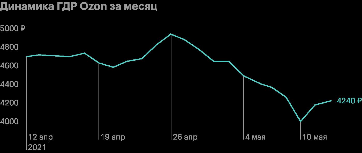Ozon войдет в индекс MSCI Russia