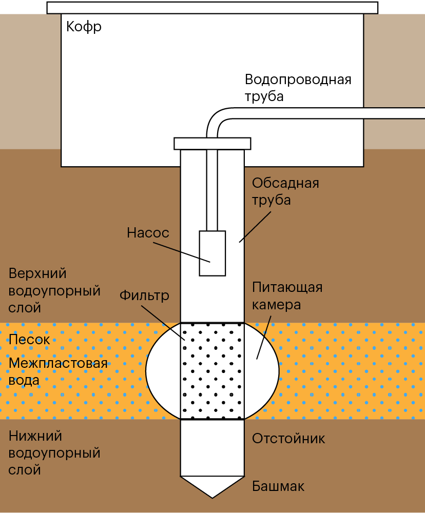 Схема устройства водяной скважины
