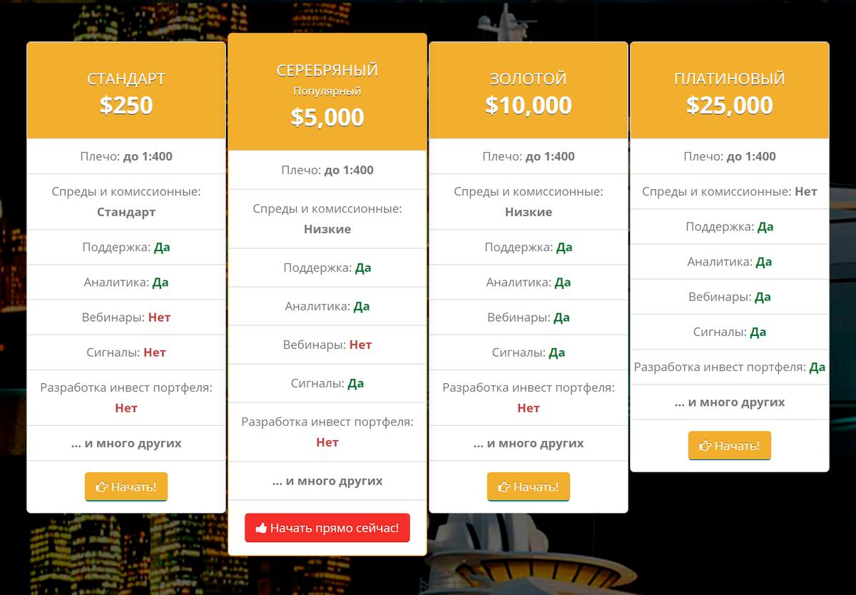 Насвоем сайте SBMmarkets пишет отарифах стоимостью от250 до25000$. Ноусловия описывает общими словами, абезчисел клиенту сложно сделать осознанный выбор