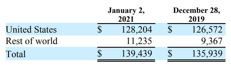 Стоимость имущества и оборудования SLAB по регионам, в тыс. долларов. Источник: годовой отчет, стр.F-36(84)