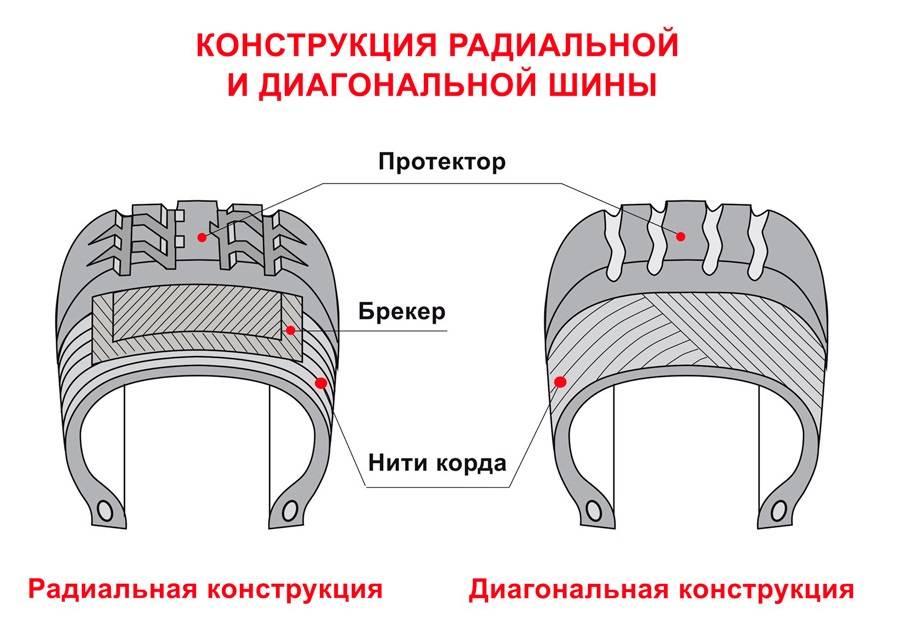 Нити корда радиальных шин располагаются параллельно окружности колеса, друг на друге. У диагональных покрышек слои корда накладываются друг на друга по диагонали. Источник: Kolobox