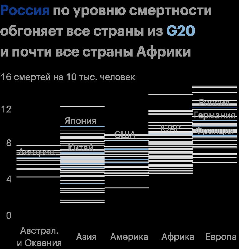 Прогноз на 2015—2020 годы. Источник: UNdata