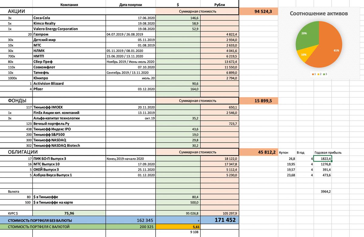 Данные в таблице устарели, не обновлял их с начала этого года. Но большая часть портфеля здесь отображена