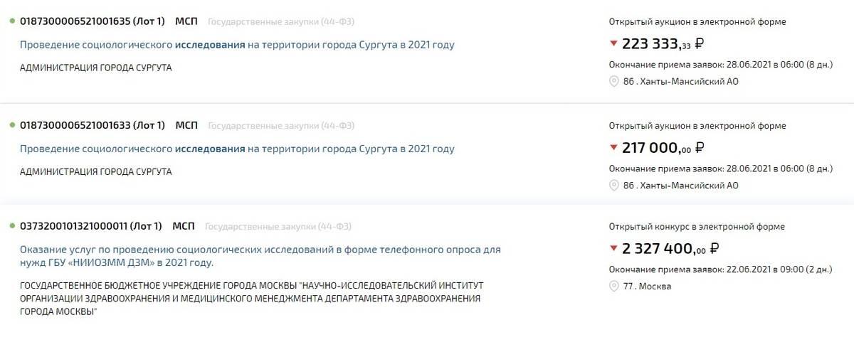 На ЭТП «Росэлторг» по ключевым словам «социологические исследования» 19 июня 2021года нашлось шесть извещений, пять из них — в Ханты-Мансийском автономном округе. Еслибы я работал там, проверялбы эту площадку