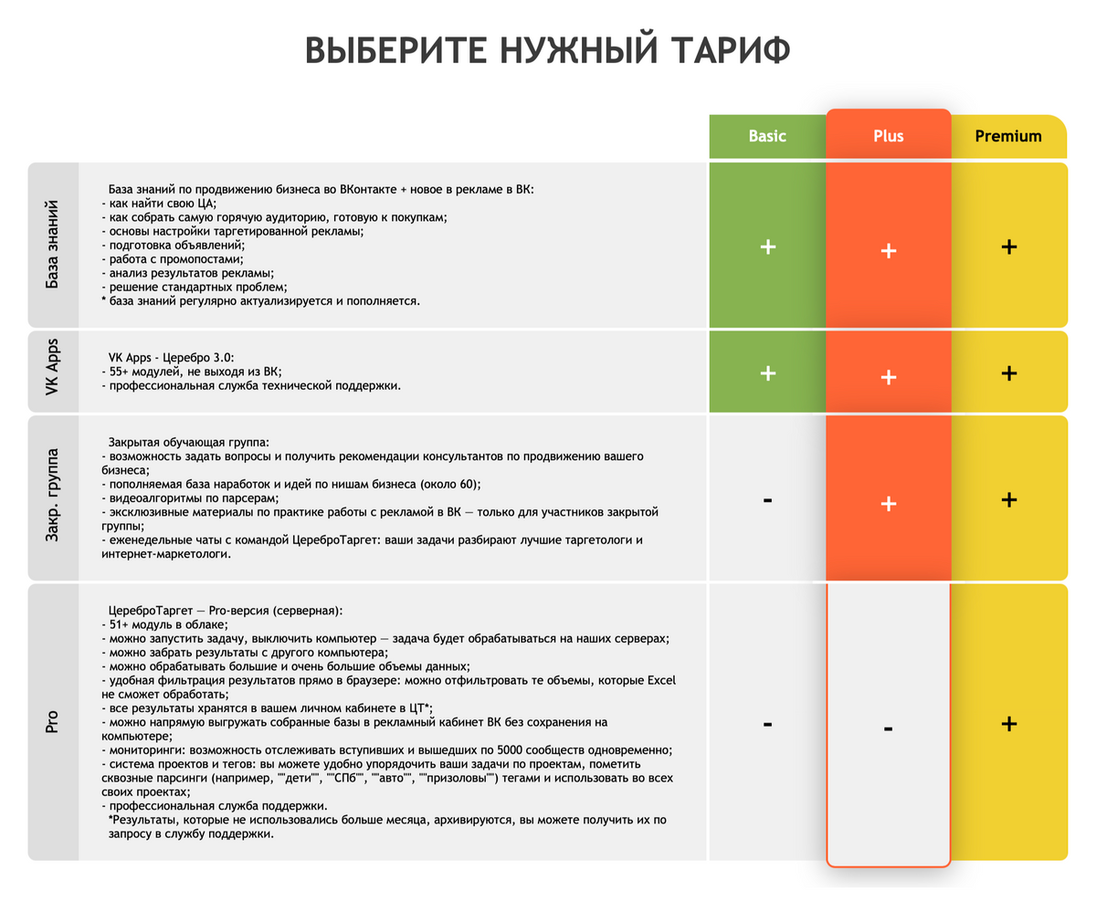 Премиум-аккаунт в «Церебро» стоит 3750<span class=ruble>Р</span>