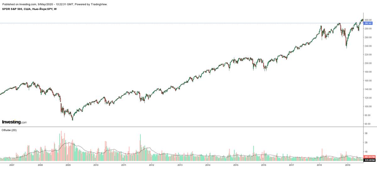 Недельный график цены ETF SPY — биржевого фонда на американский индекс S&P; 500. Во время финансового кризиса 2007—2008 годов цены упали, но потом выросли. В конце 2018 и весной 2020 цены тоже упали, а потом выросли