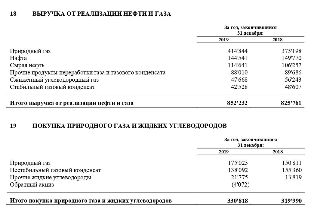 Выдержка из отчета по МСФО за четвертый квартал 2019 года. Ключевые строки — выручка от реализации природного газа и затраты на его покупку