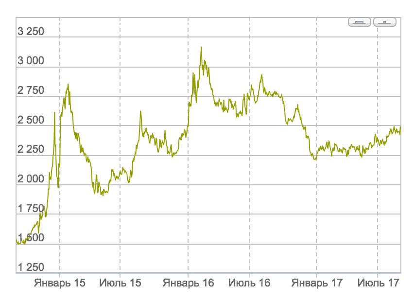 График изменения цены золота с 1 сентября 2014 по 1 сентября 2017. По данным «Инвестфандс»