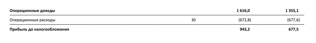 Страница 12 отчета Сбербанка по итогам 2017 года. Левый столбец — 2017, правый — 2016 год