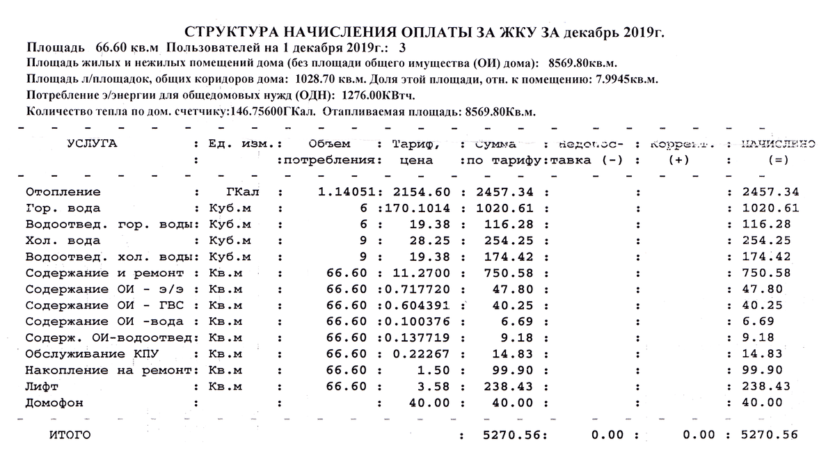 Столько платят мои родители за услуги ЖКХ. За квартиру площадью 66 м² зимой приходится платить больше 5 тысяч рублей. Когда заканчивается отопительный сезон, сумма уменьшается до 3 тысяч