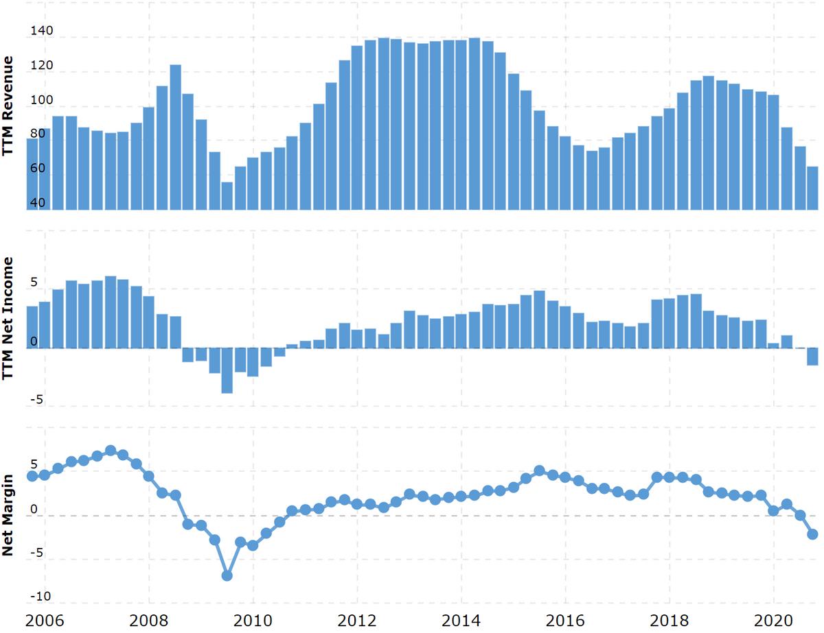 Выручка и прибыль за последние 12 месяцев вмиллиардах долларов, итоговая маржа впроцентах отвыручки. Источник: Macrotrends