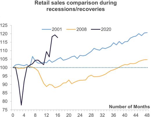 Индекс розничных продаж в США в периоды разных рецессий. Источник: Daily Shot