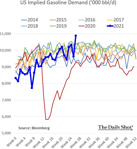 Ожидаемый спрос на бензин в США по неделям и годам в тысячах баррелей в день