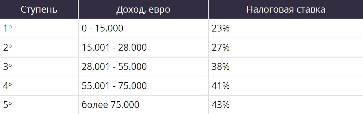 В Италии прогрессивная шкала налогообложения: чем больше получаешь, тем больше платишь. Базовая ставка — 23%. На каждой последующей ступени новый процент рассчитывается от суммы превышения. Источник: liveitaly.ru