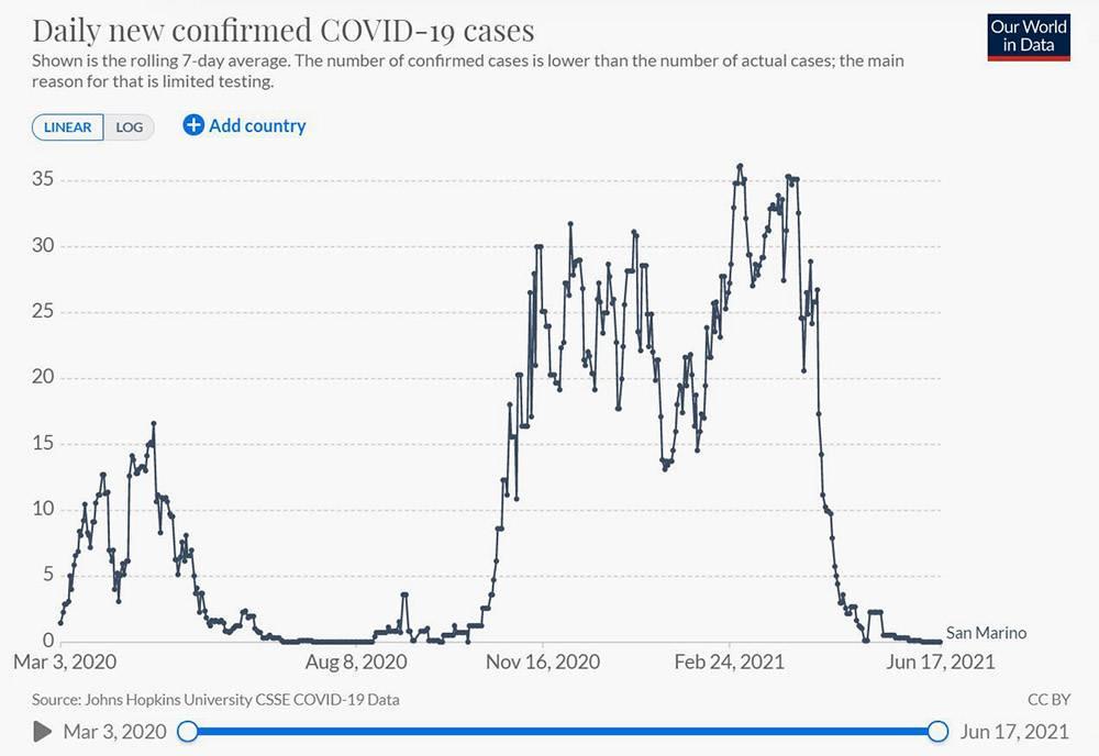 Прививочная кампания в Сан-Марино началась в конце февраля. На графике видно, что число заражений после этого стало быстро снижаться. Источник: ourworldindata.org