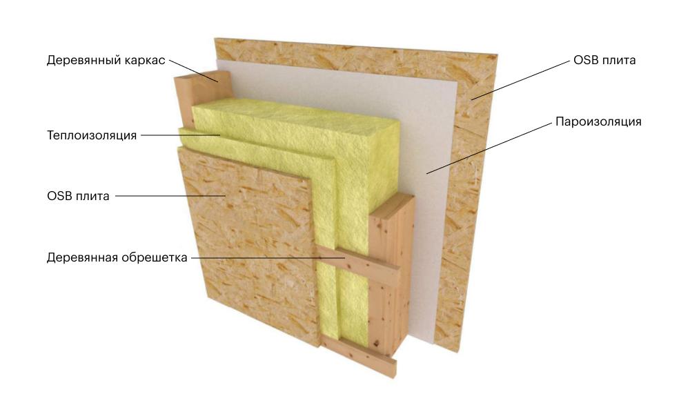 Схема утепления стен в каркасном доме