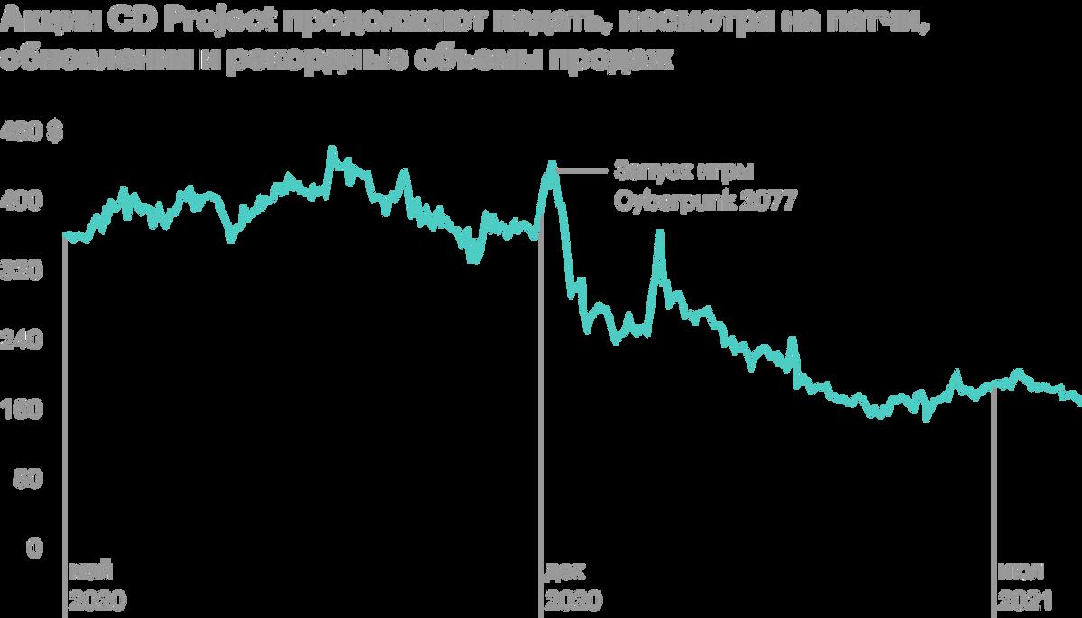 Акции CDProject продолжают падать, несмотря на патчи, обновления и рекордные объемы продаж. Источник: tradingview.com