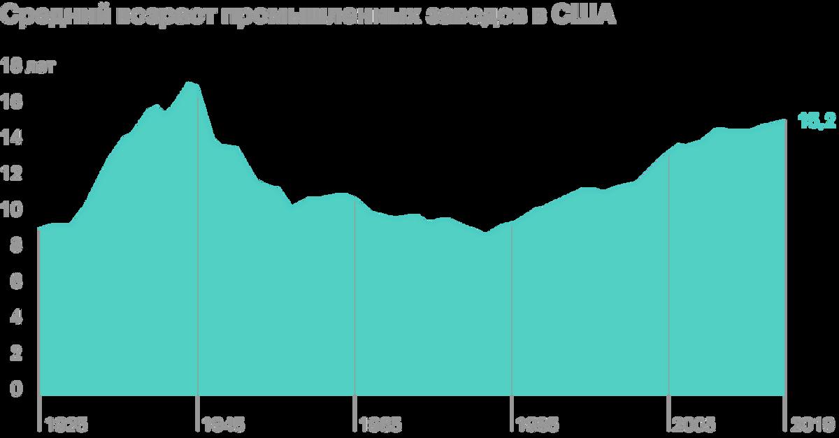 Источник: Daily Shot, US average age of business equipment andmanufacturing plants