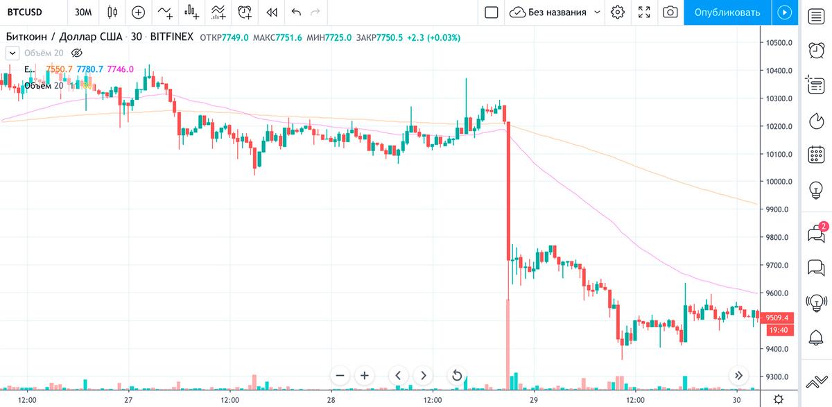 Колебания котировок в нужный период на бирже Bitfinex. Выглядит похоже