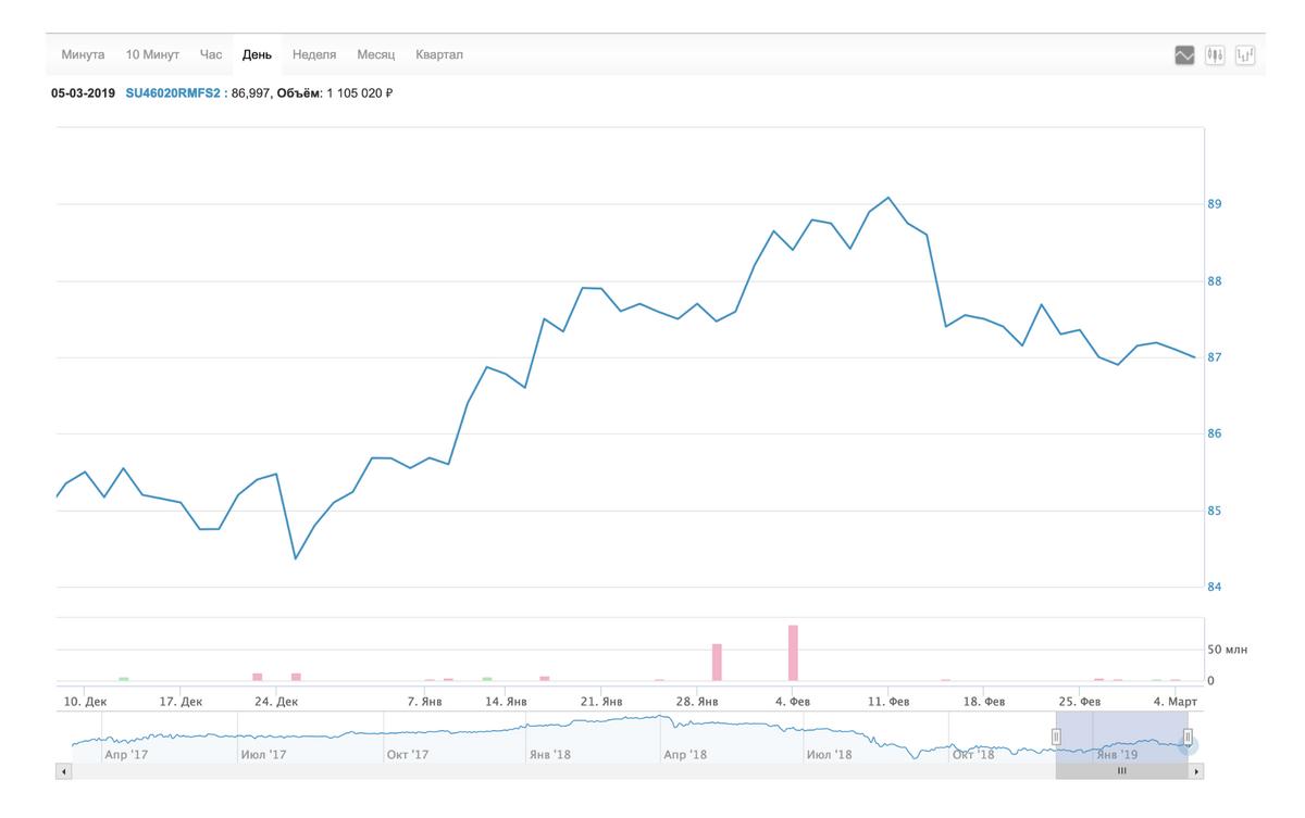График изменения цены ОФЗ 46020 на сайте Московской биржи